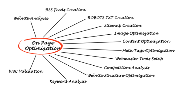 Few Basics About The Organic Search Engine Optimization