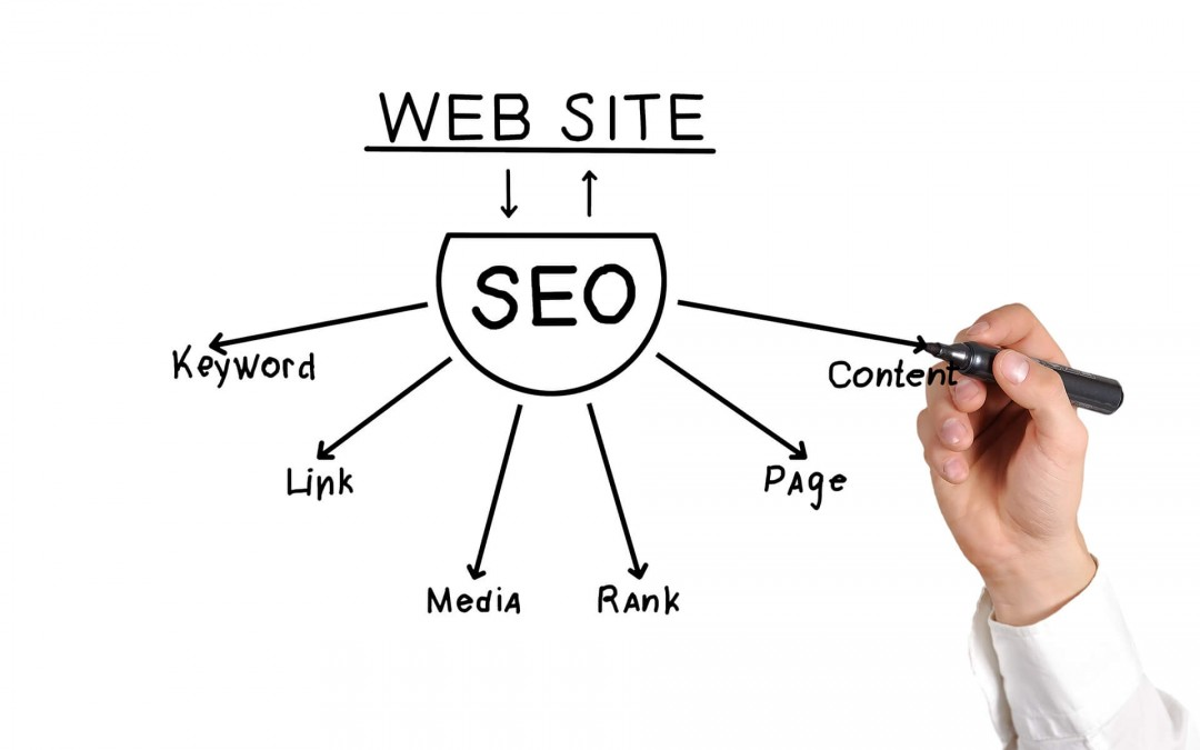 All about on page SEO