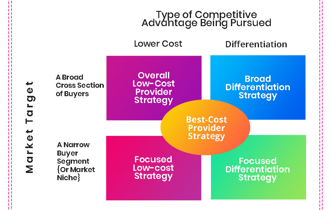 5 of the most common strategic approaches to setting a company apart from rivals