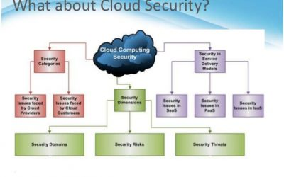 Tutorial:Cloud Computing Security