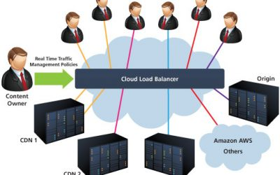 The best Load-Balancing Tutorials