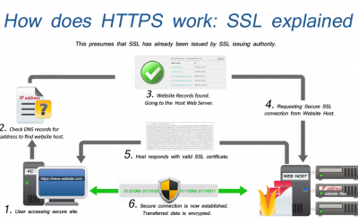 Google Ssl Certificate: Tutorial