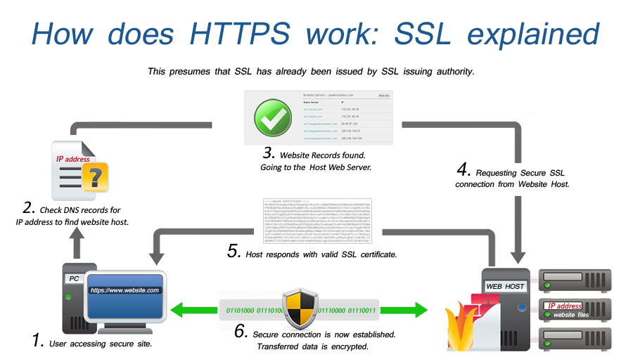 Google Ssl Certificate: Tutorial - websiteTOON - Marketing Agency ...